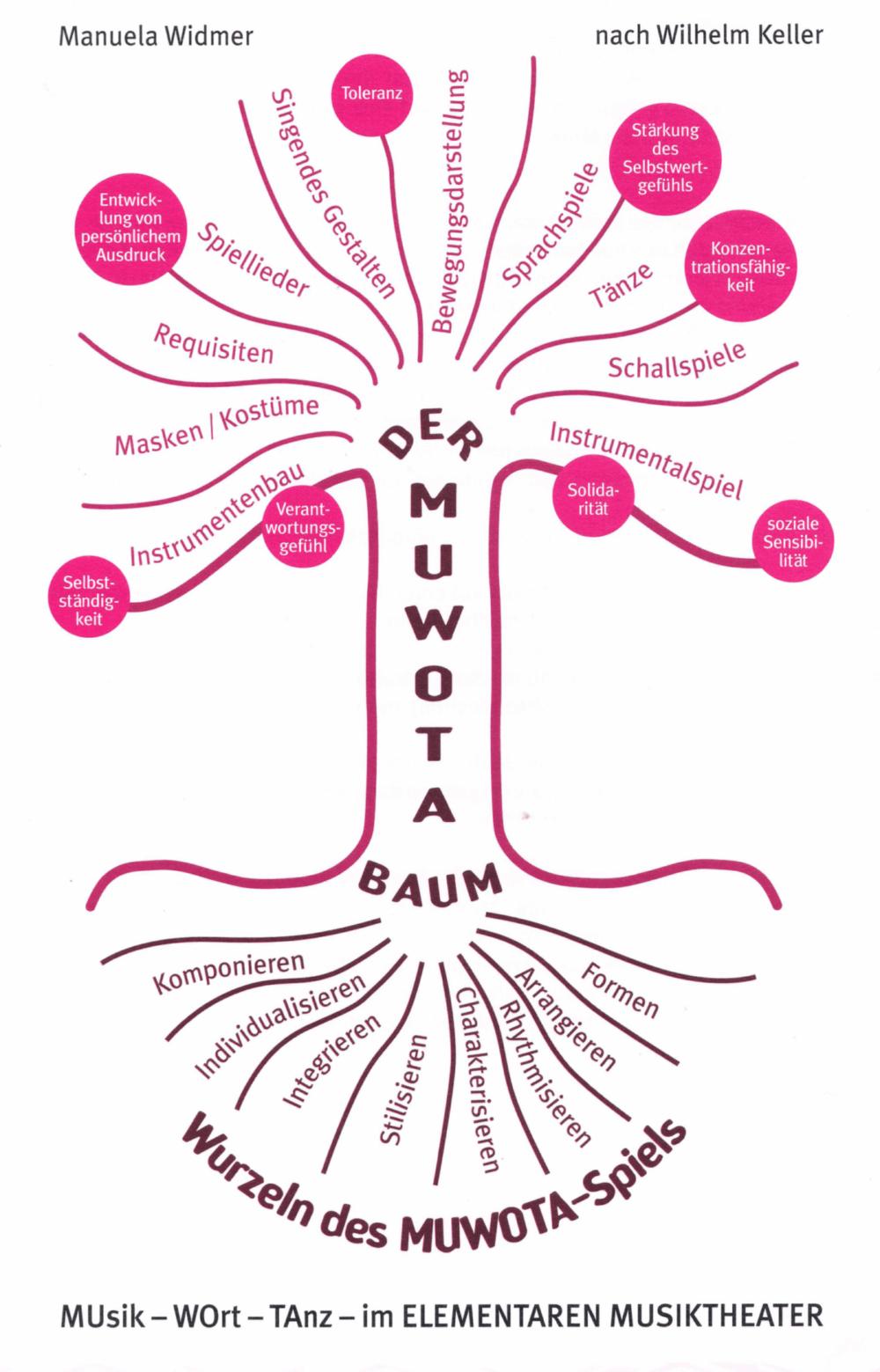 muwota-baum