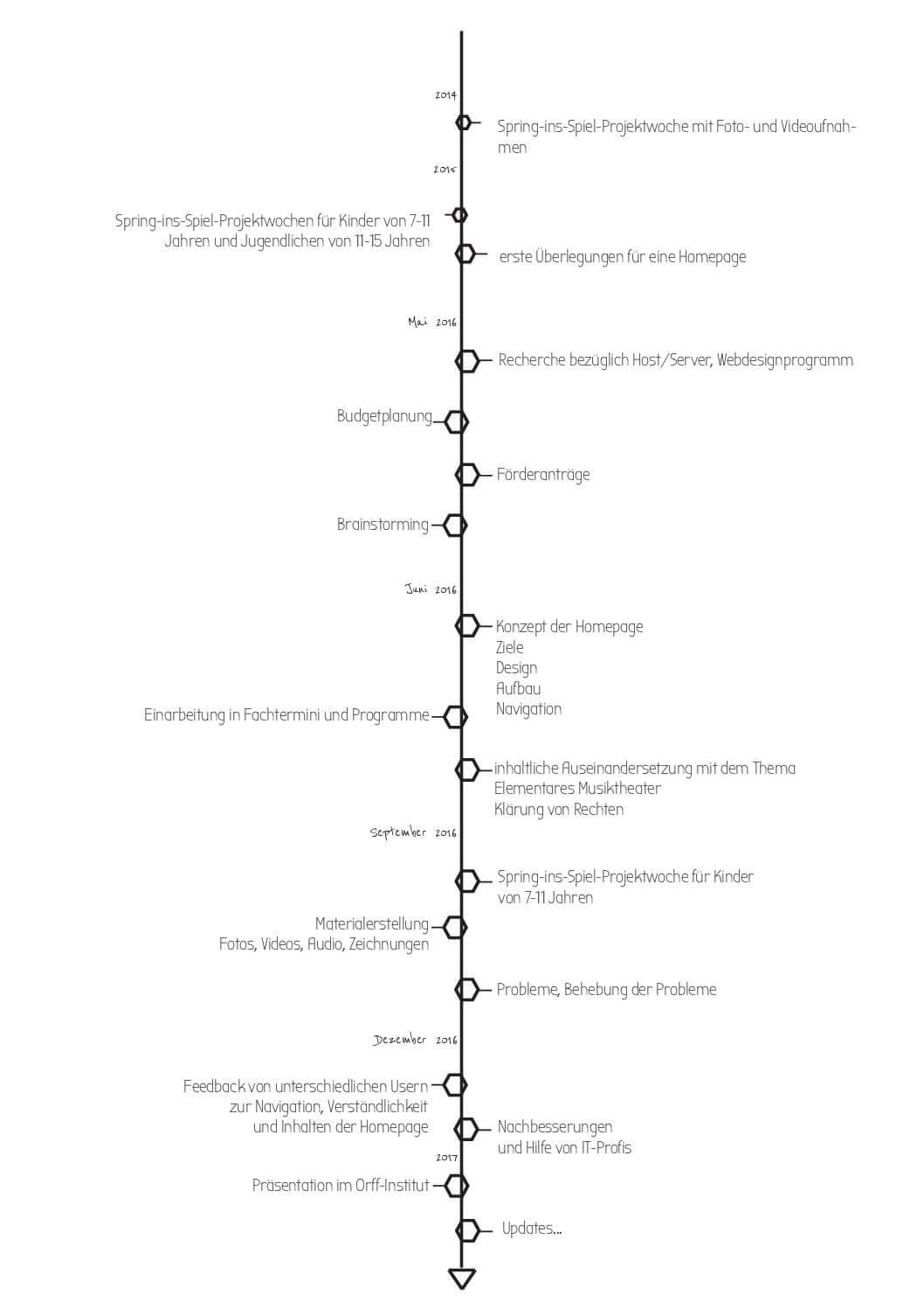 timeline homepageentstehung